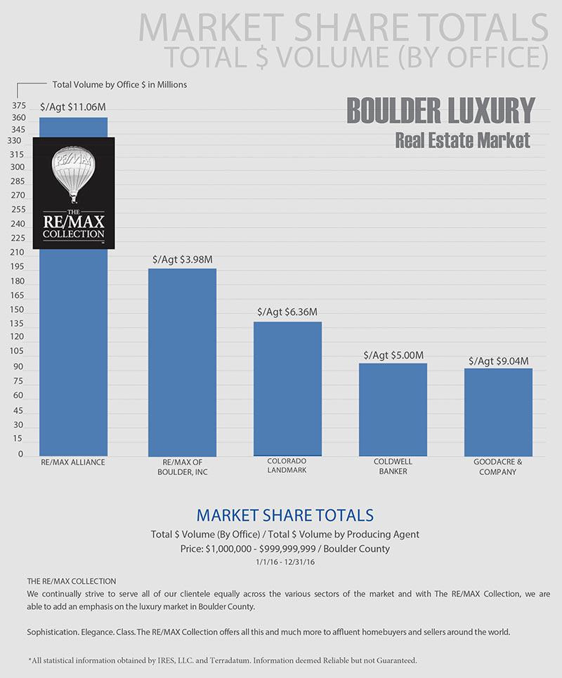 2016 Boulder Luxury Market Share $1M+ Volume by Office